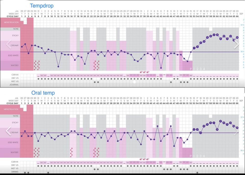 PCOS nieregularne cykle dni płodne